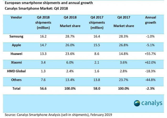 Smartphone Markt Europa Q4 2018
