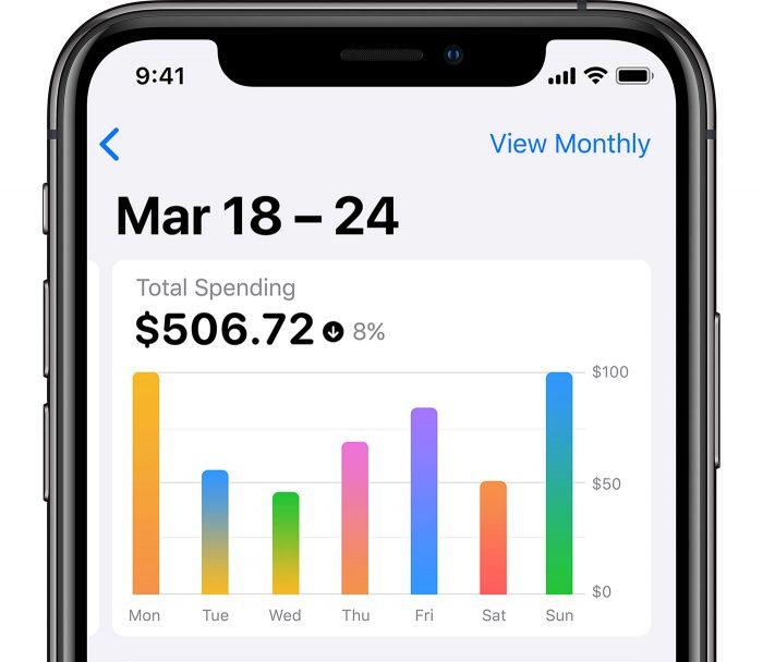 Apple Card Ausgaben