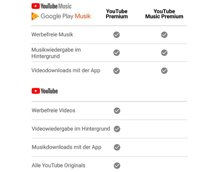 Unterschied Youtube Music Premium Und Youtube Premium