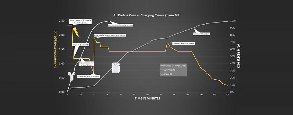 AirPods 2: Das Ladeverhalten im Detail