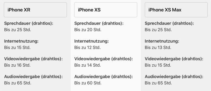 Akku Laufzeit Iphone Xr Xs Max