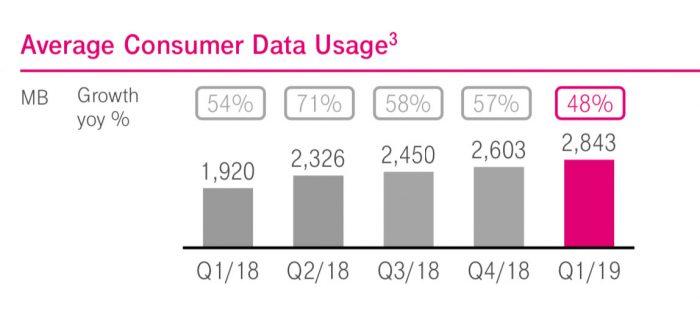 Datenverbrauch Telekom
