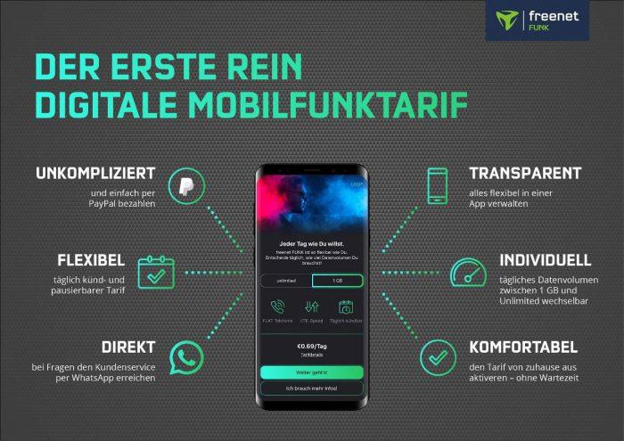 Freenet Funk Infografik