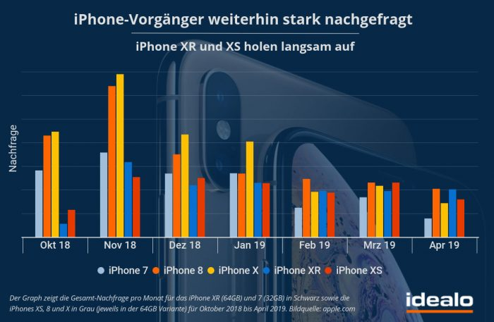 Iphone Vorgaenger