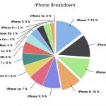 4,7-Zoll: Die populärste iPhone-Größe