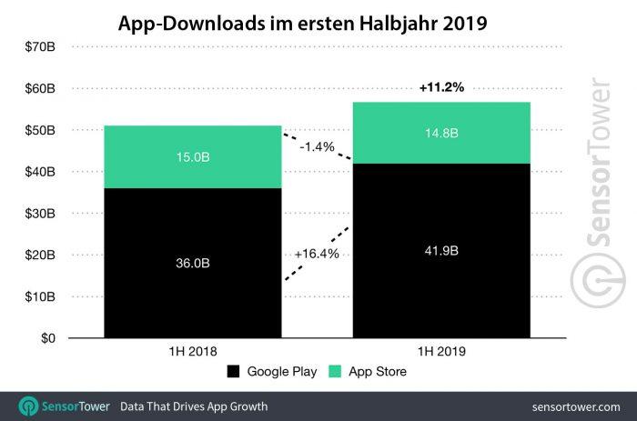 App Store Downloads Halbjahr 1 2019