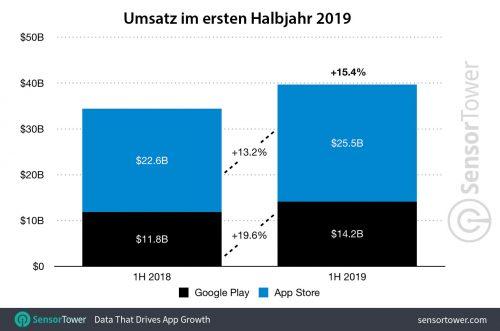 App Store Umsatz Halbjahr 1 2019