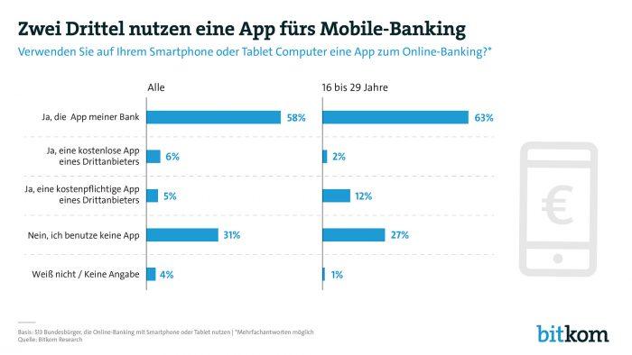 Banking App Bitkom