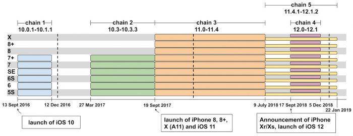 Ios Exploit Chains Google Team Zero