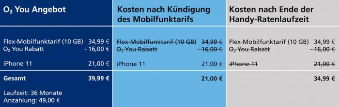 Rechenbeispiel IPhone11 O2 You Rabatt DE