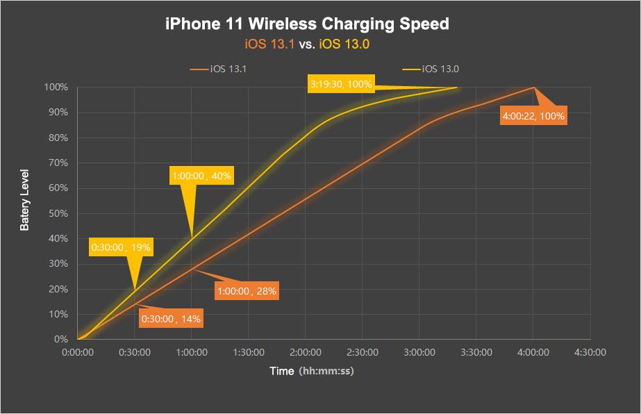 IPhone 11 Wireless Charging Speed IOS