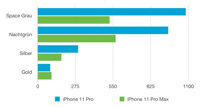 Iphone 11 Pro Farbverteilung