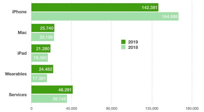 Apple Umsatz Kategorien Jahresverlauf Q4 2019