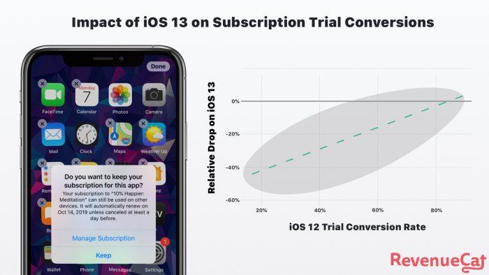 Impact Of Ios 13