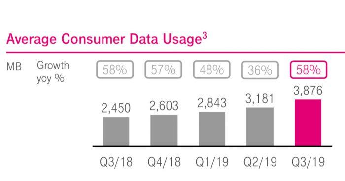 Daten Telekom Q3 2019