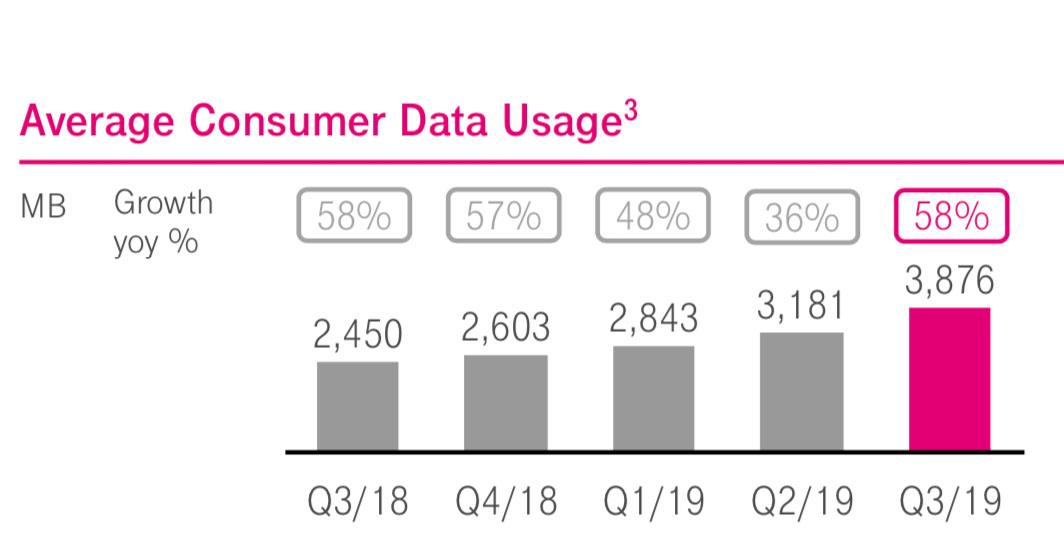 Telekom Quartalszahlen