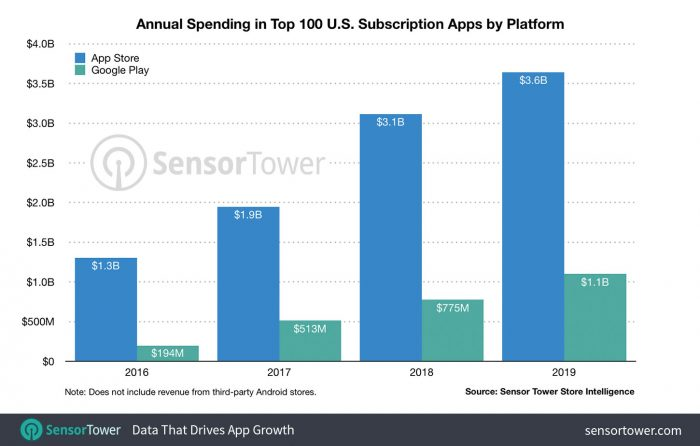 Annual Spending Top 100 United States Subscription Apps By Platform