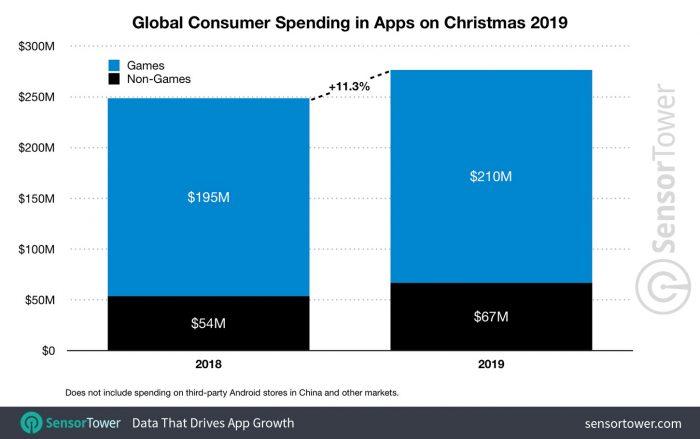 App Store Einnahmen Weihnachten 2020