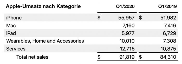 Apple Quartal 1 2020 Umsatz Nach Kategorie