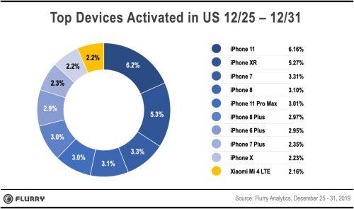 Iphone Aktivierungen