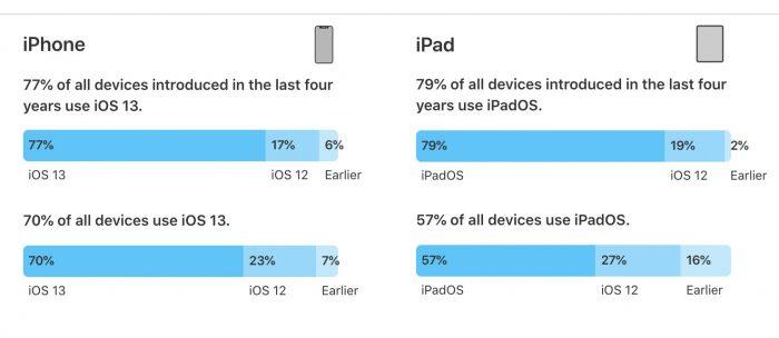 Iphone Ipad Ios13