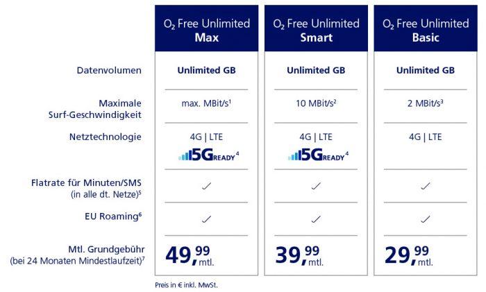 O2 Unlimited Tarife Ab 4 Februar 2020
