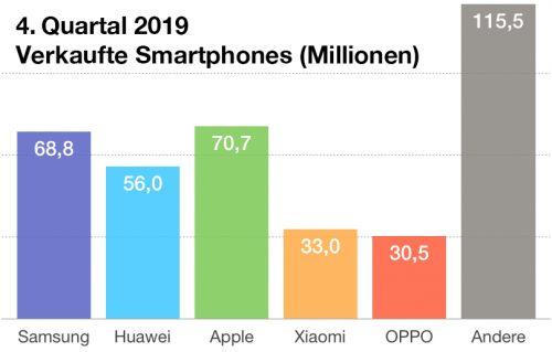 Smartphone Absatz Weltweit 2019