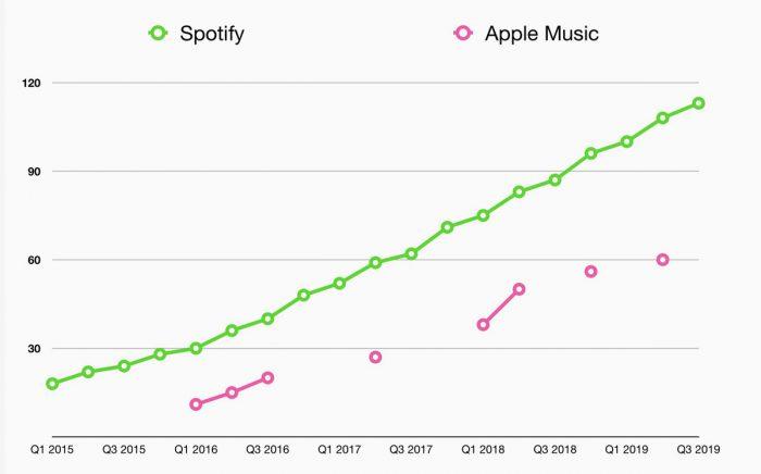 Spotify Vs Apple Music Abonnenten Vergleich 2019 1