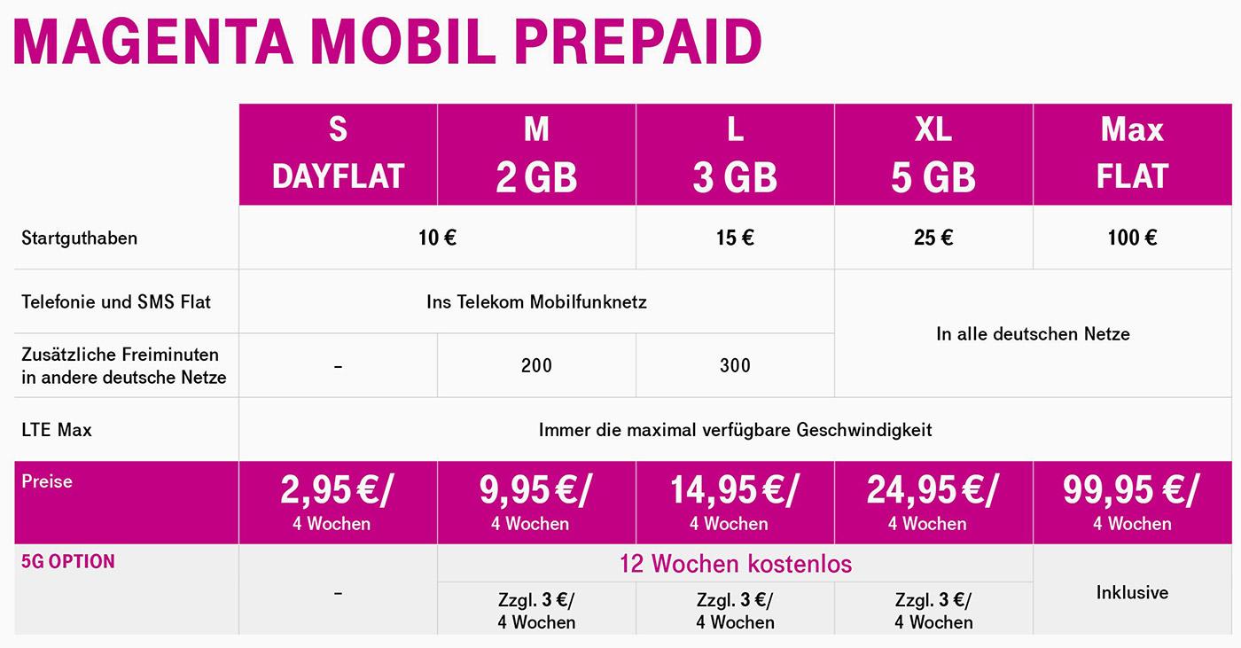 Telekom: Neue Prepaid-Tarife mit 5G und echter Datenflat