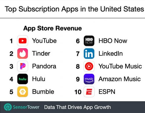 Top Abo Apps
