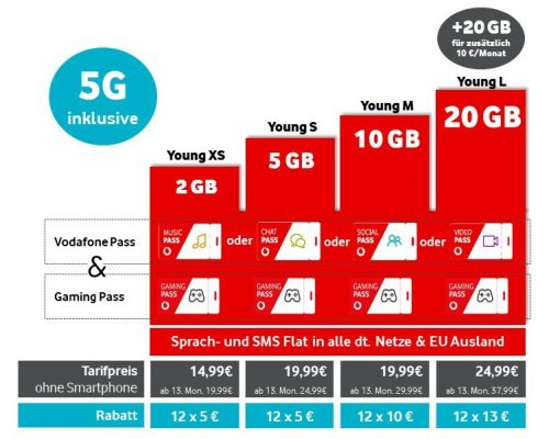 Vodafone Young Tarife Februar 2020