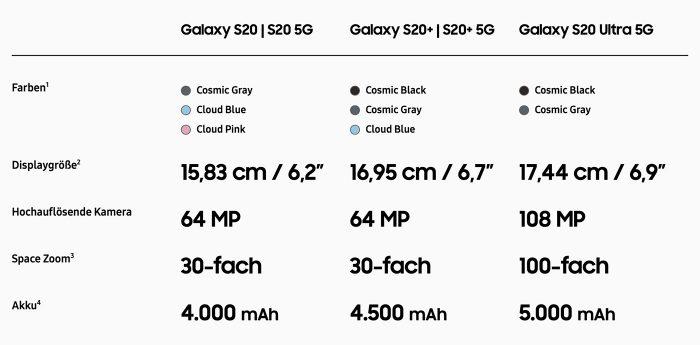 Samsung Galaxy S20 Modelle Vergleich