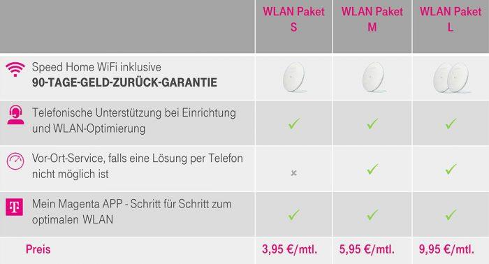 Telekom Wlan Speedport Pakete