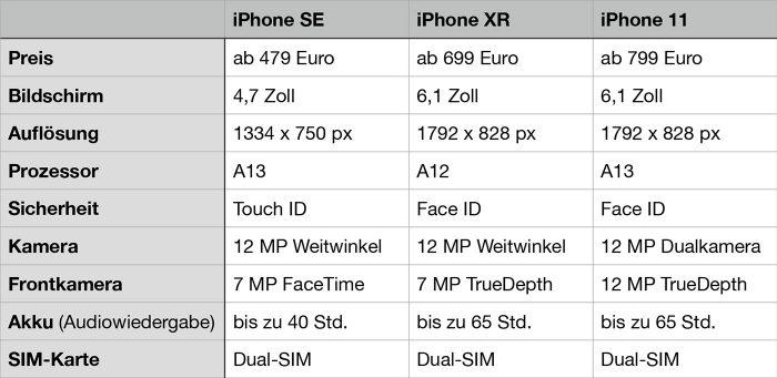 Vergleich Iphone Se Iphone Xr Iphone 11