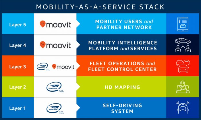 Intel Mobility As A Service Stack Graphic 1536x921
