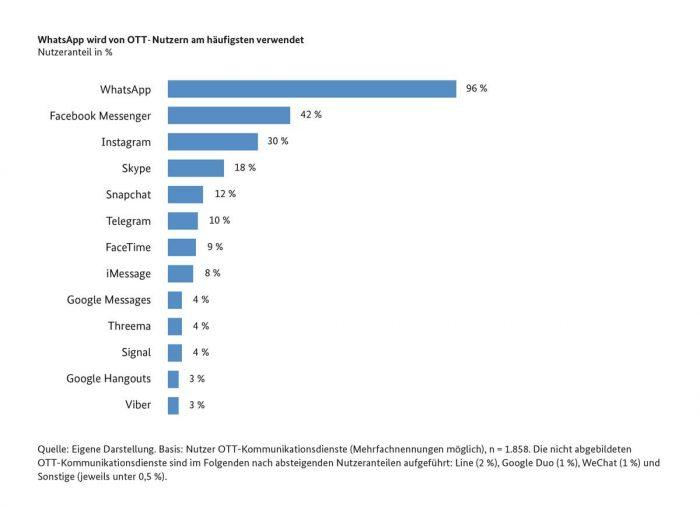 OTT Nutzungsanteile Statistik Bundesnetzagentur