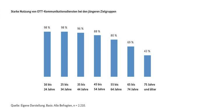 OTT Verbreitung Statistik Bundesnetzagentur