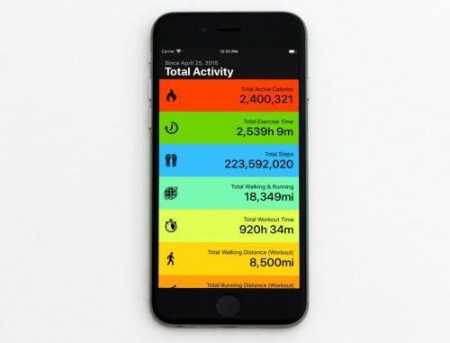 Total Activity