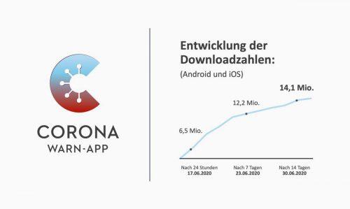 Corona Warn App Deutschland Downloads Nach Zwei Wochen