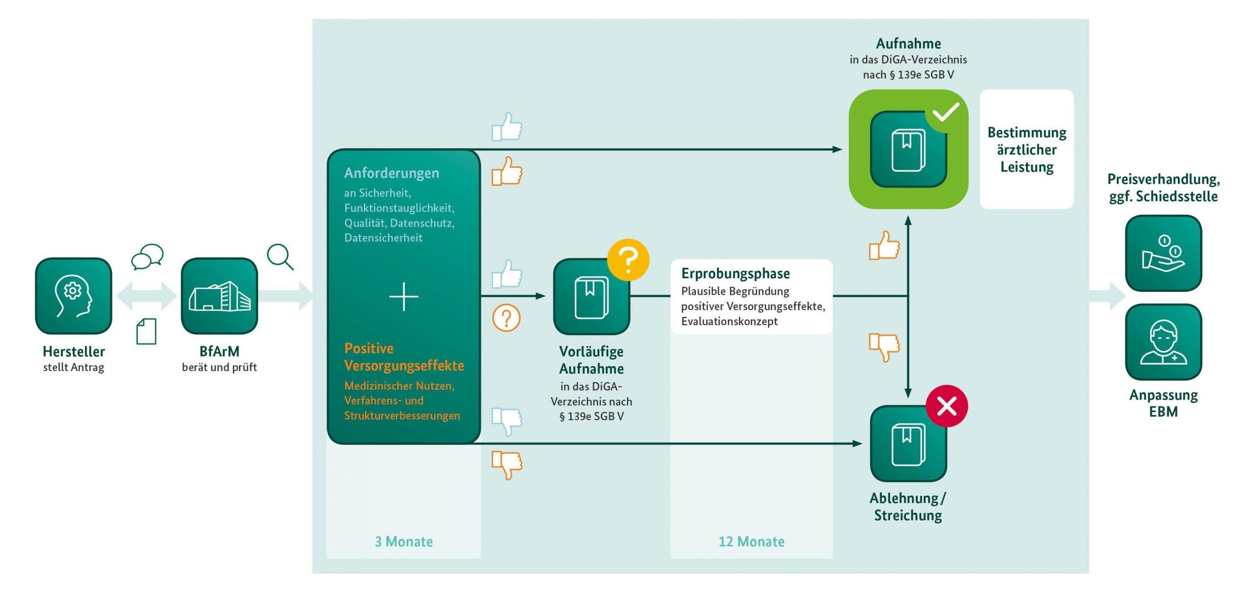 App Auf Rezept Startet Im Herbst 2020 Iphone Ticker De