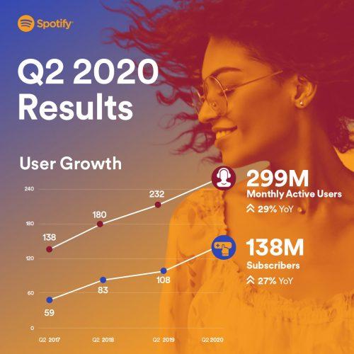 Spotify Quartalszahlen Q2 2020