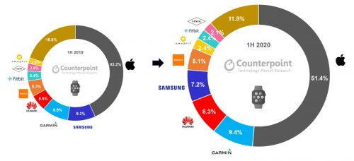 Counterpoint Research Global Smartwatch Shipment Revenue Share In H1 2020 Vs H1 2019