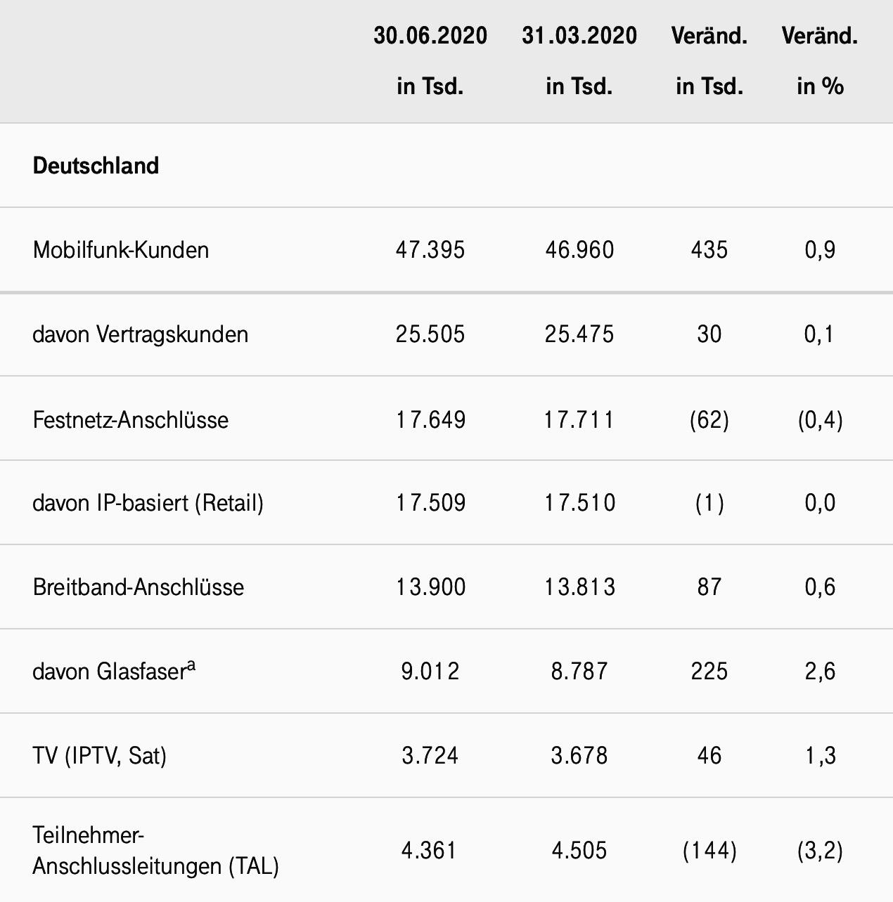 Telekom Kunden Zahlen Deutschland