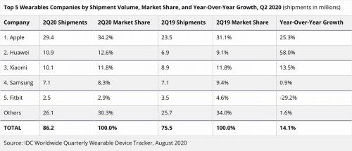 Wearables Top Hersteller Q2 2020